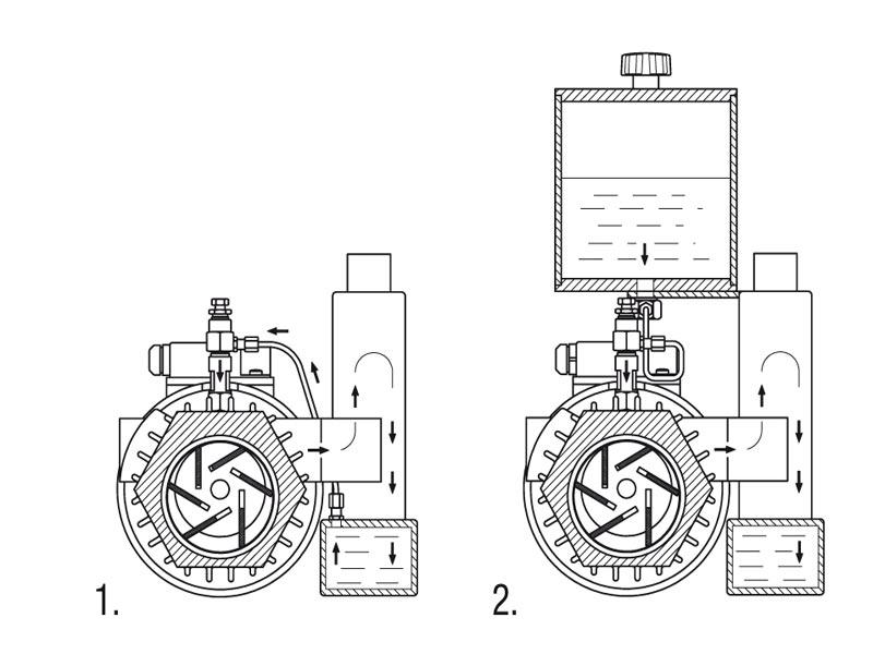 Rotary vane vacuum pumps – General description